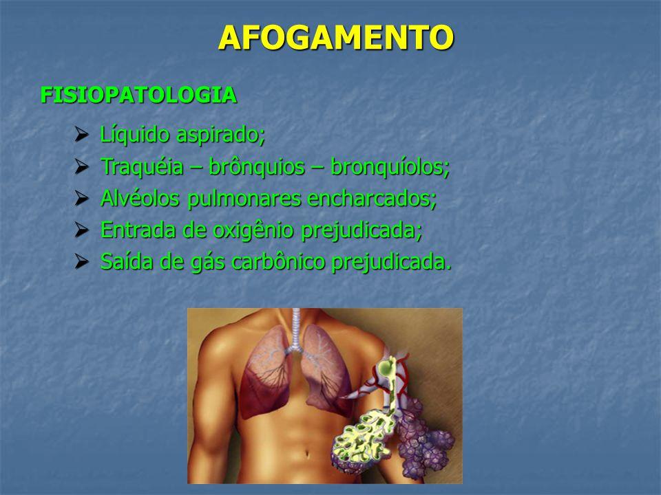 AFOGAMENTO FISIOPATOLOGIA Líquido aspirado;