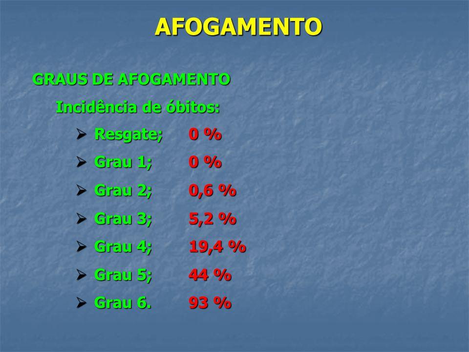 AFOGAMENTO GRAUS DE AFOGAMENTO Incidência de óbitos: Resgate; Grau 1;
