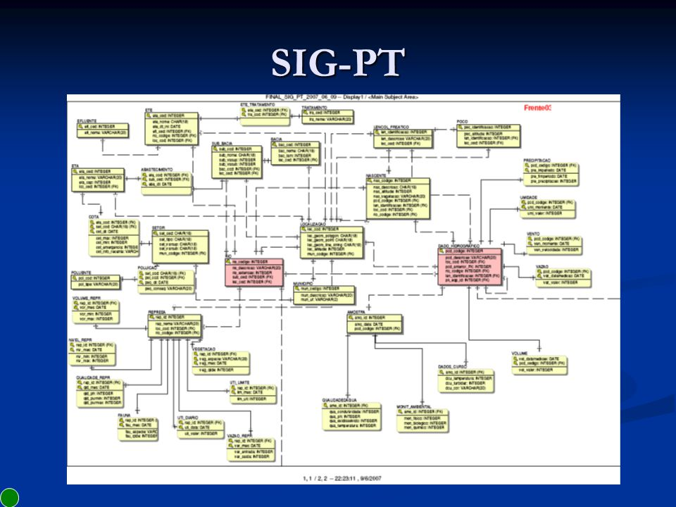 SIG-PT