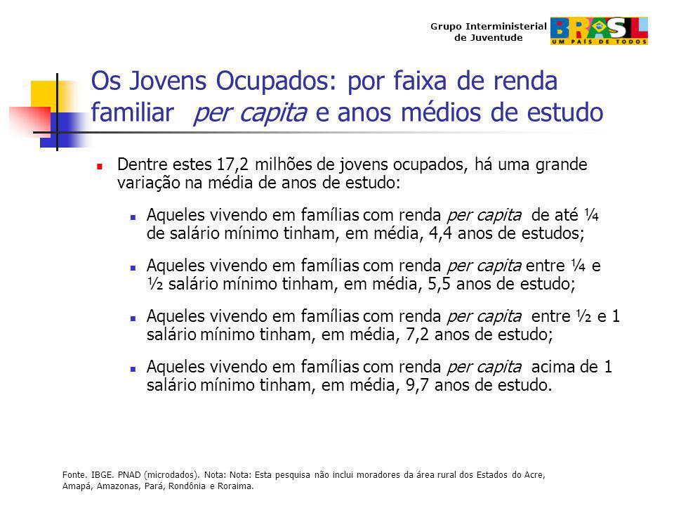 Os Jovens Ocupados: por faixa de renda familiar per capita e anos médios de estudo