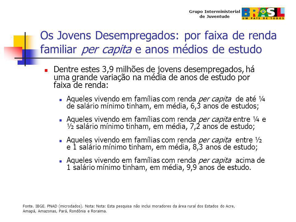 Os Jovens Desempregados: por faixa de renda familiar per capita e anos médios de estudo