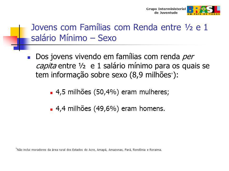 Jovens com Famílias com Renda entre ½ e 1 salário Mínimo – Sexo