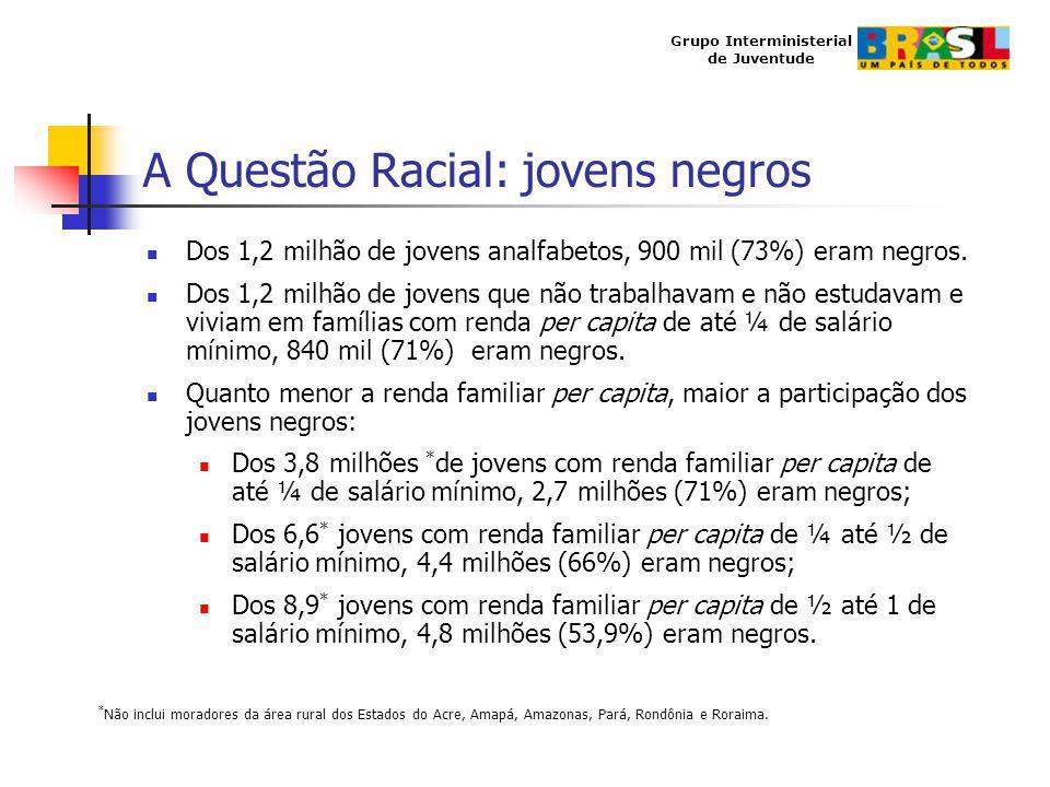A Questão Racial: jovens negros