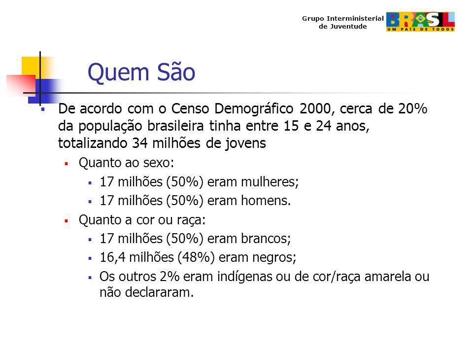 Quem São De acordo com o Censo Demográfico 2000, cerca de 20% da população brasileira tinha entre 15 e 24 anos, totalizando 34 milhões de jovens.