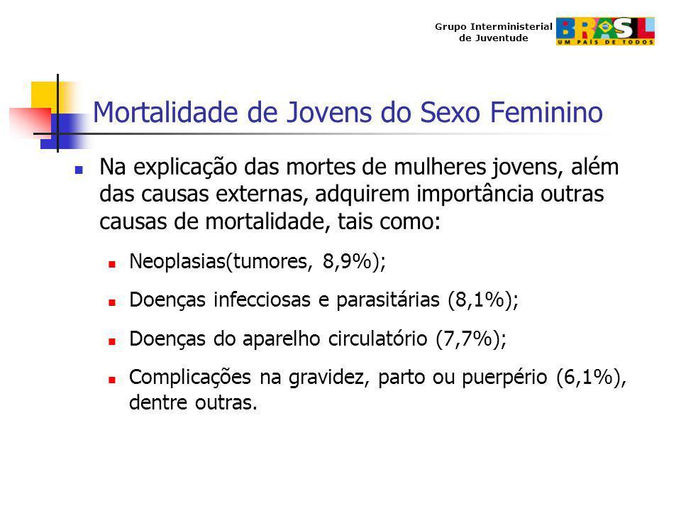 Mortalidade de Jovens do Sexo Feminino
