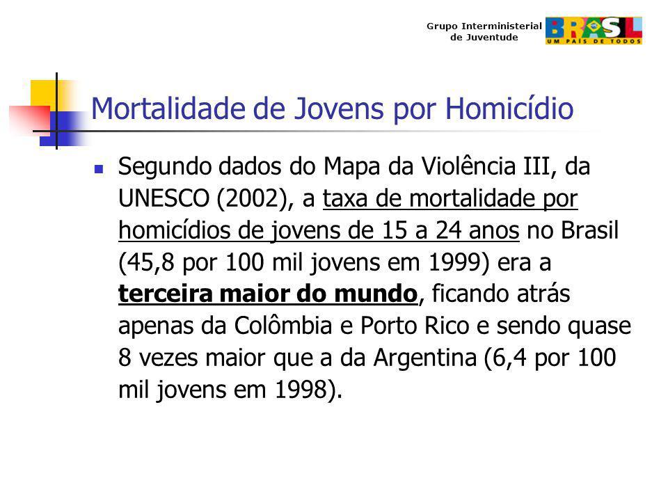 Mortalidade de Jovens por Homicídio