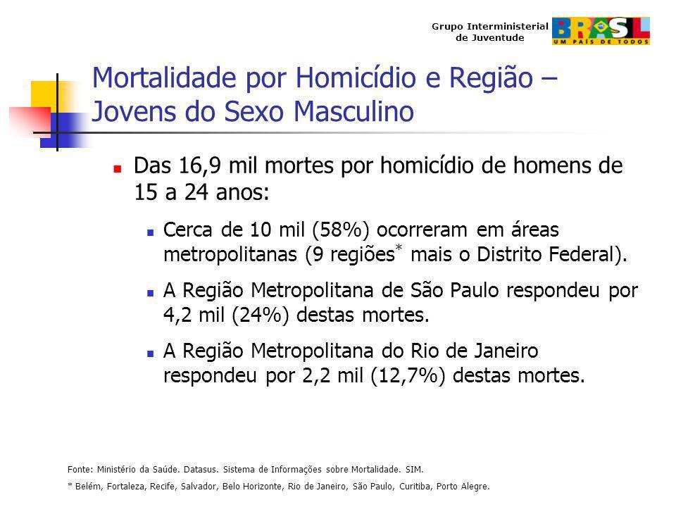 Mortalidade por Homicídio e Região – Jovens do Sexo Masculino