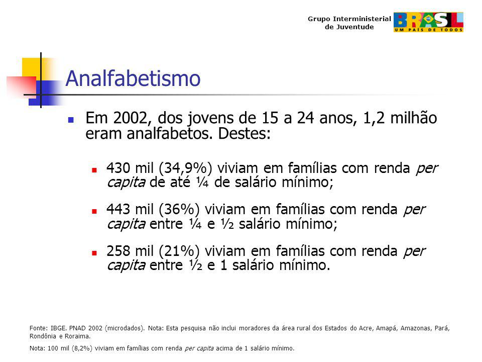 Analfabetismo Em 2002, dos jovens de 15 a 24 anos, 1,2 milhão eram analfabetos. Destes: