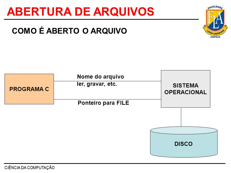 ABERTURA DE ARQUIVOS COMO É ABERTO O ARQUIVO Nome do arquivo