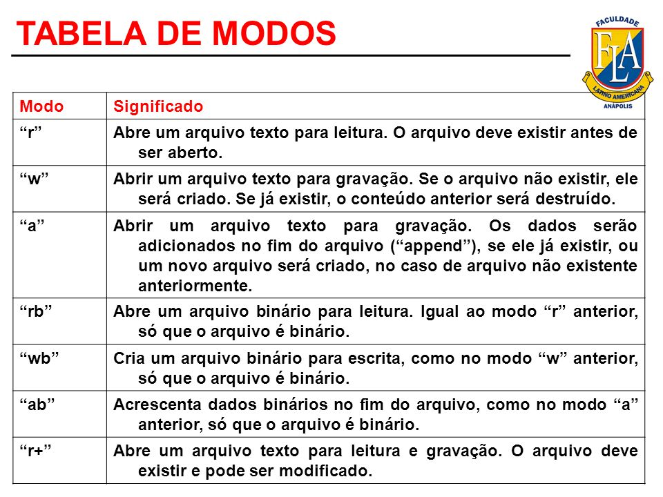 TABELA DE MODOS Modo Significado r
