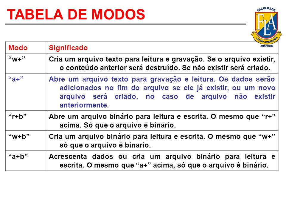 TABELA DE MODOS Modo Significado w+