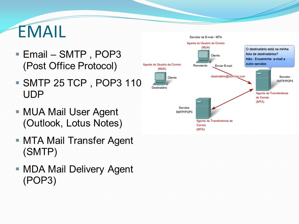 EMAIL Email – SMTP , POP3 (Post Office Protocol)