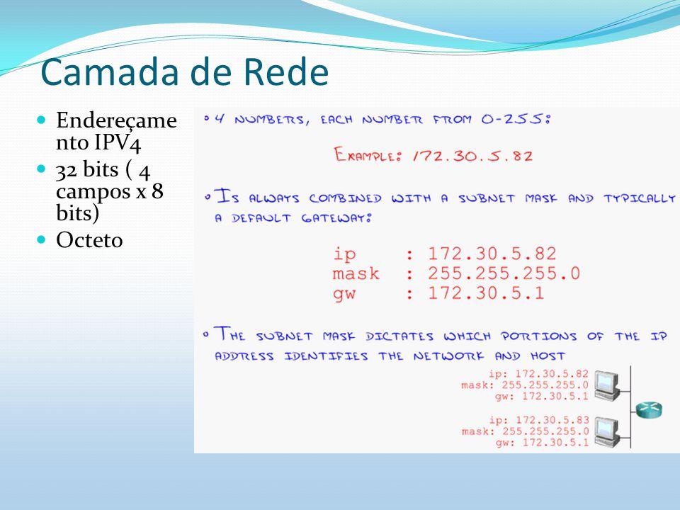 Camada de Rede Endereçamento IPV4 32 bits ( 4 campos x 8 bits) Octeto