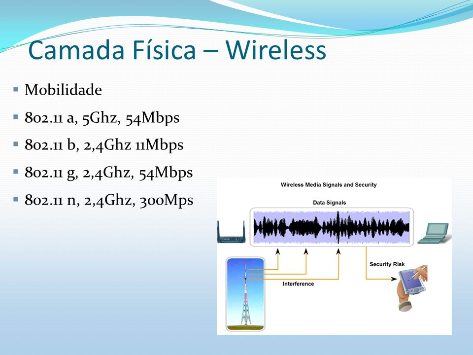 Camada Física – Wireless