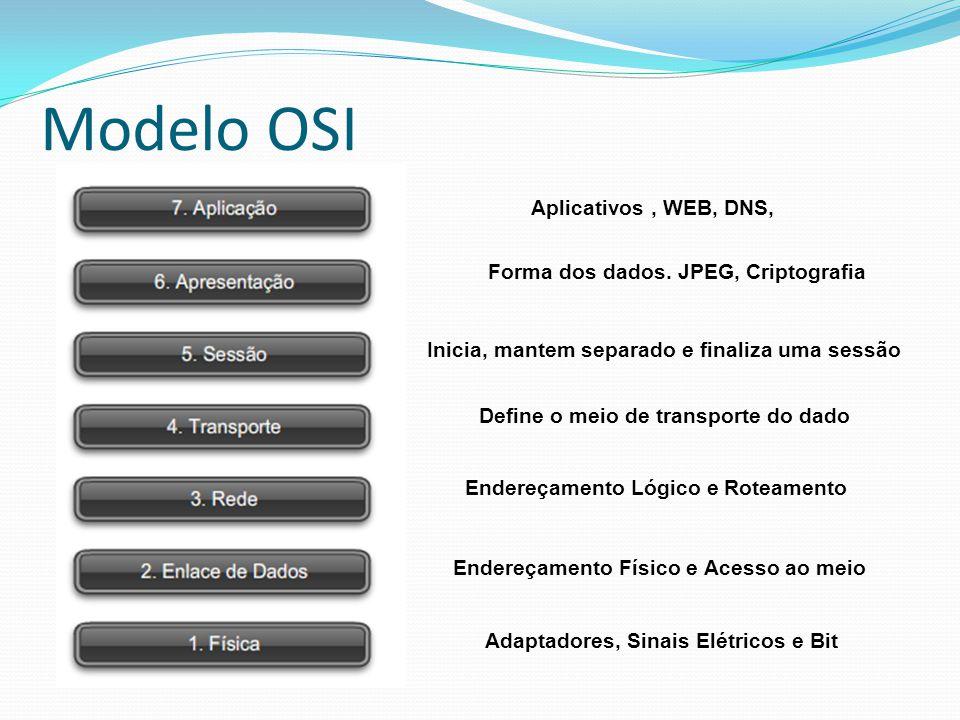 Modelo OSI Aplicativos , WEB, DNS, Forma dos dados. JPEG, Criptografia