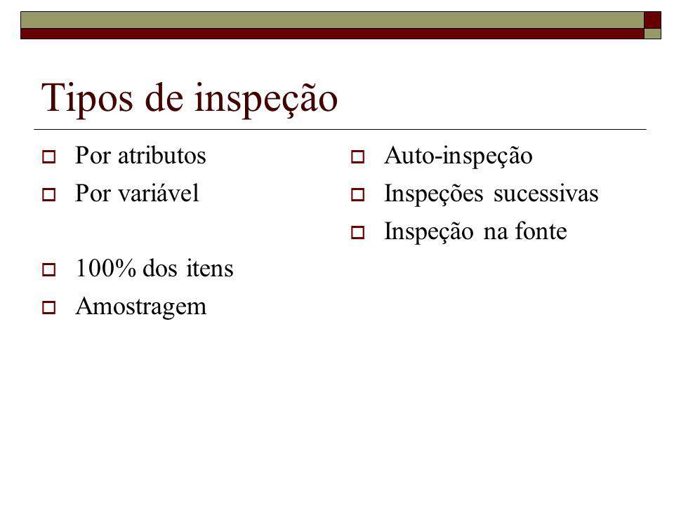 Tipos de inspeção Por atributos Por variável 100% dos itens Amostragem