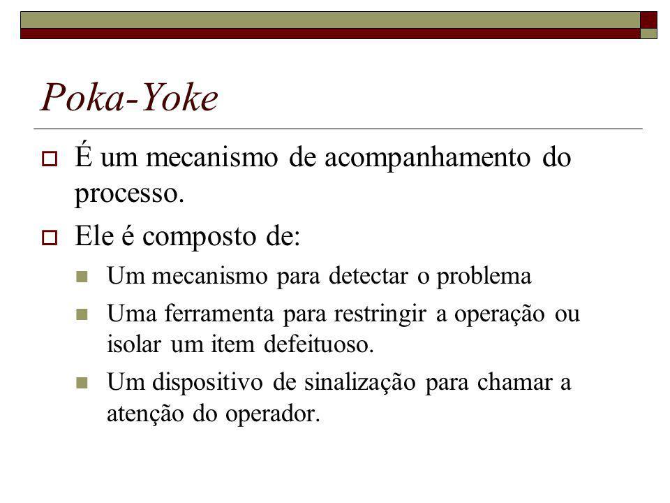 Poka-Yoke É um mecanismo de acompanhamento do processo.