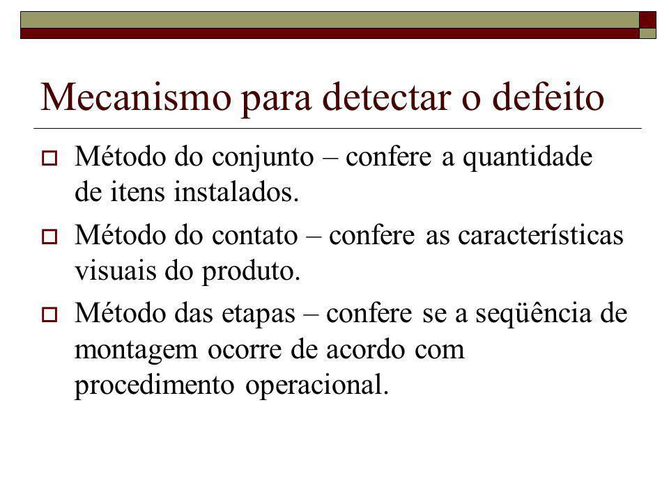 Mecanismo para detectar o defeito