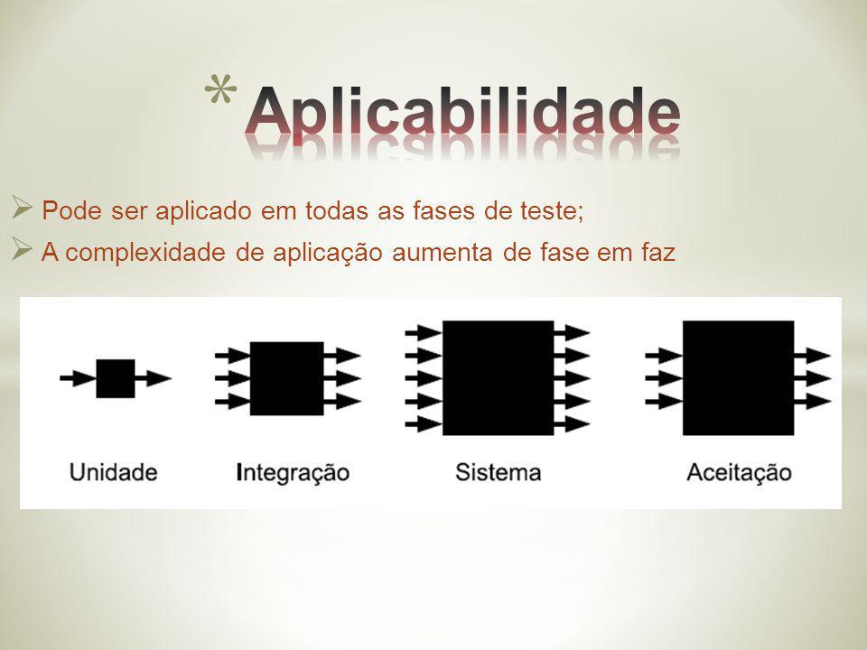 Aplicabilidade Pode ser aplicado em todas as fases de teste;