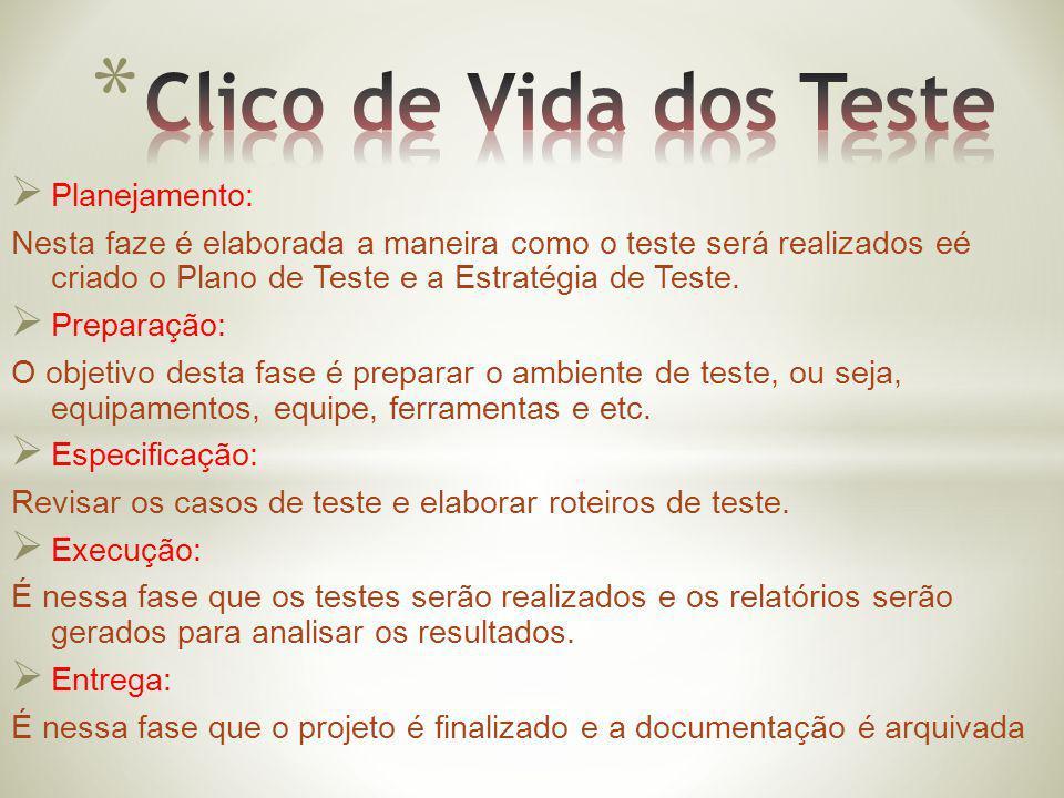 Clico de Vida dos Teste Planejamento: