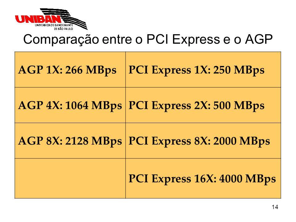 Comparação entre o PCI Express e o AGP