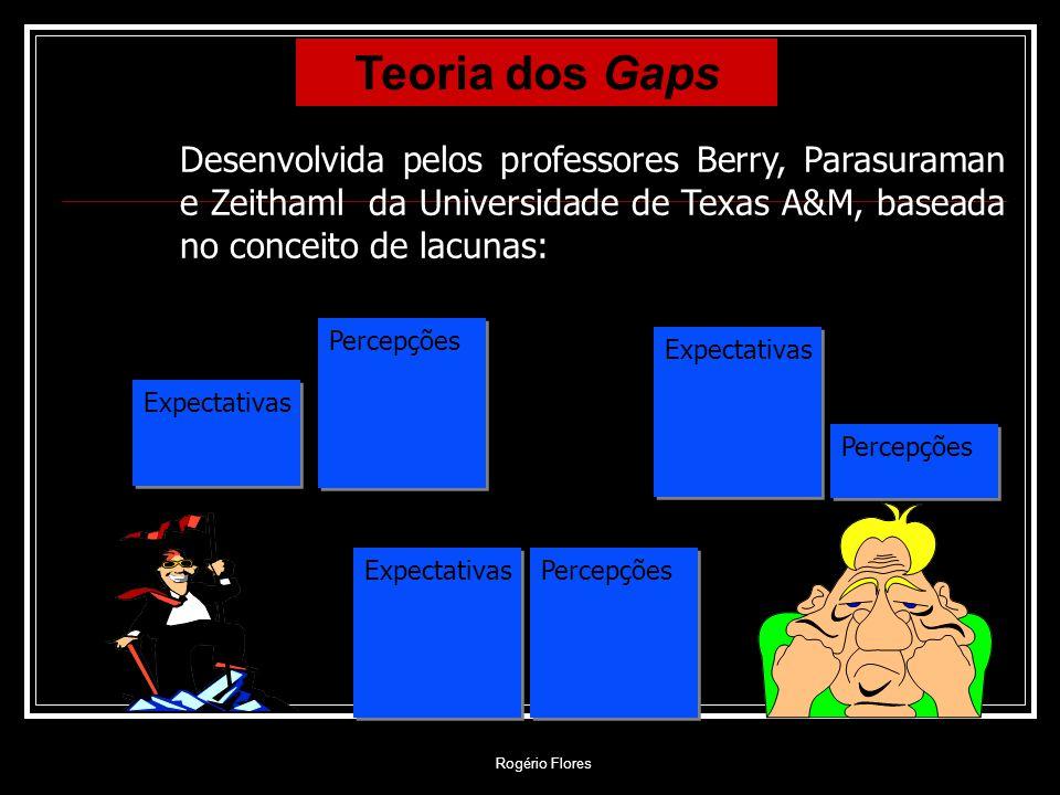 Teoria dos Gaps Desenvolvida pelos professores Berry, Parasuraman e Zeithaml da Universidade de Texas A&M, baseada no conceito de lacunas: