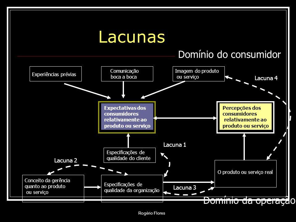 Lacunas Domínio do consumidor Domínio da operação Lacuna 4 Lacuna 1