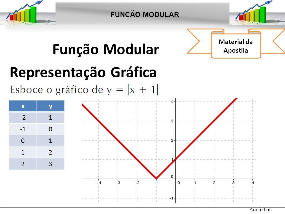 Função Modular Representação Gráfica