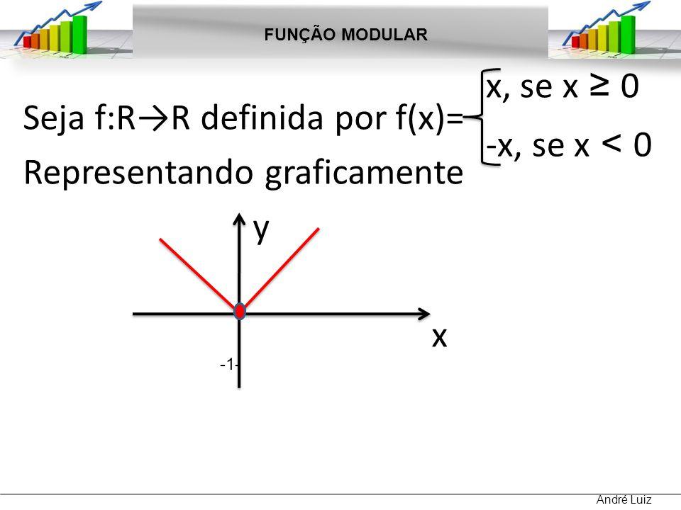 Seja f:R→R definida por f(x)= Representando graficamente y x