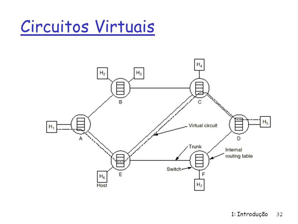 Circuitos Virtuais 1: Introdução