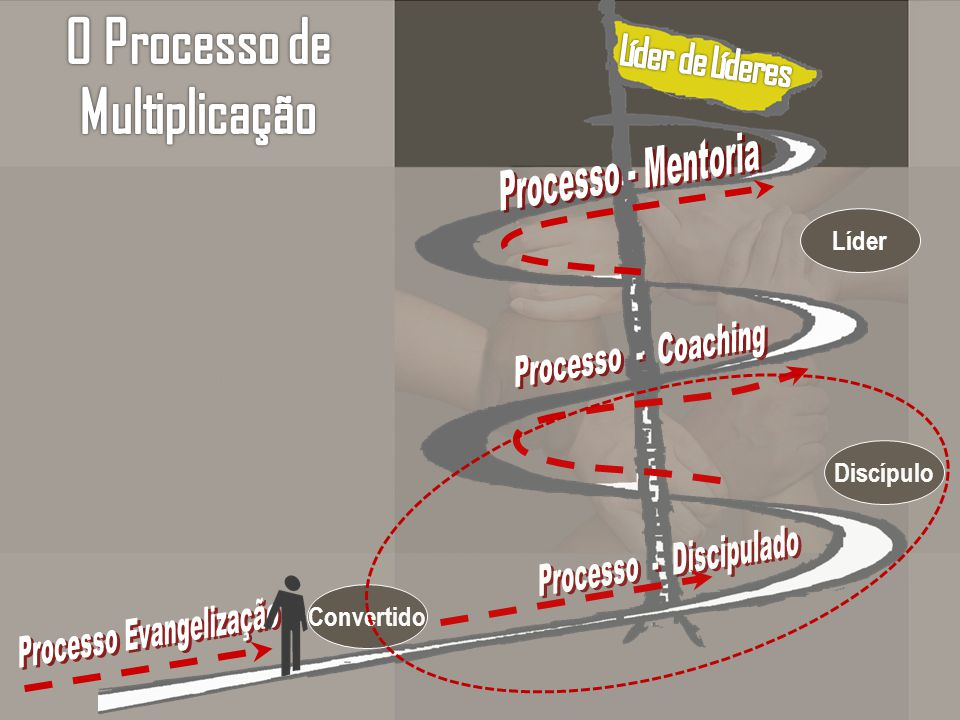 O Processo de Multiplicação