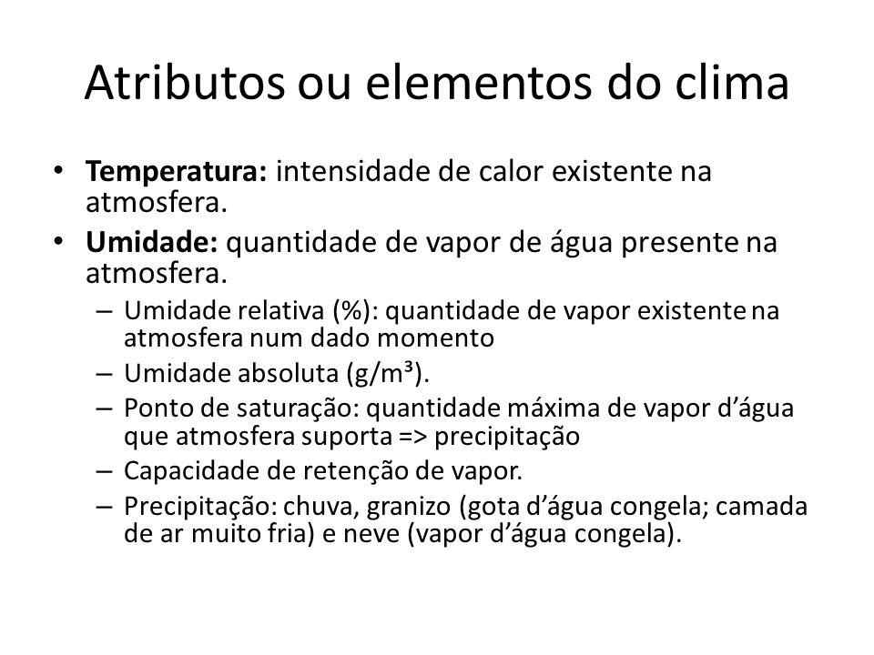Atributos ou elementos do clima