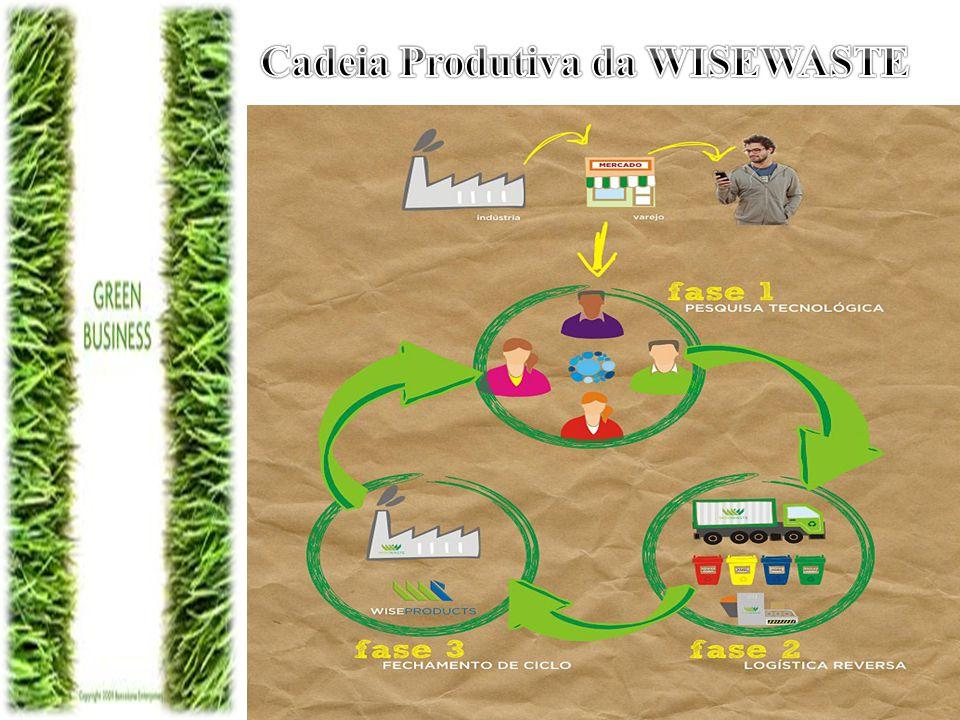 Cadeia Produtiva da WISEWASTE