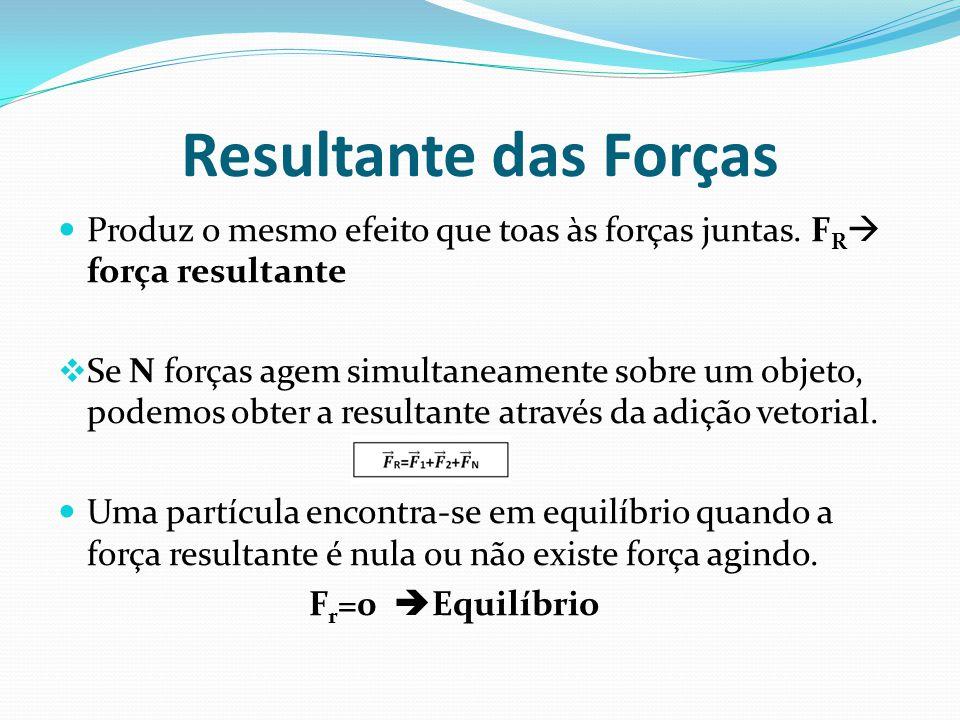 Resultante das Forças Produz o mesmo efeito que toas às forças juntas. FR força resultante.