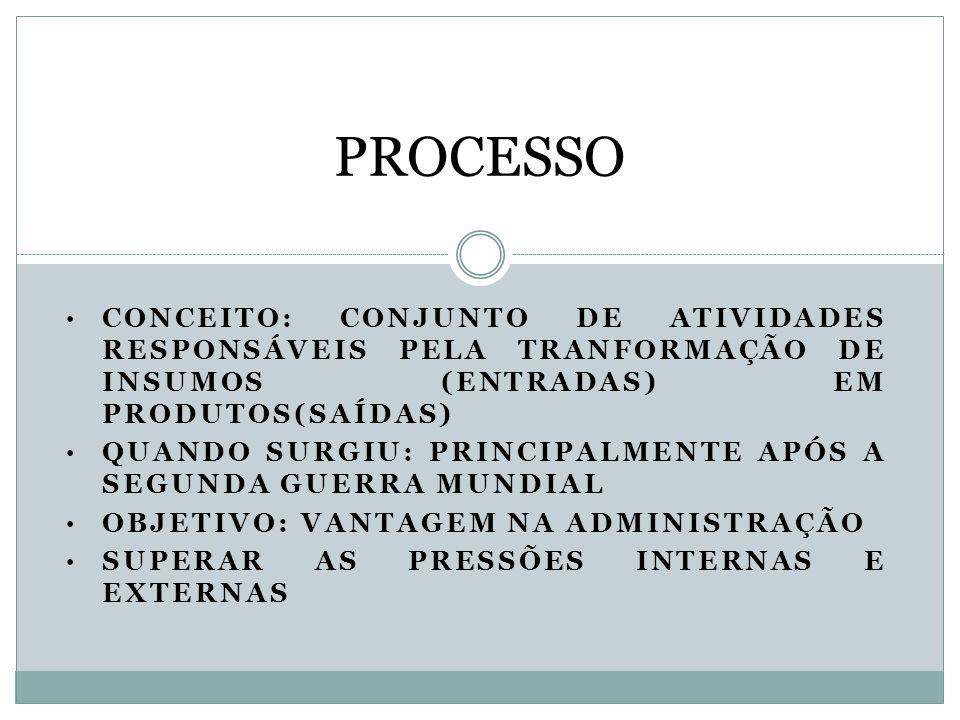 PROCESSO CONCEITO: CONJUNTO DE ATIVIDADES RESPONSÁVEIS PELA TRANFORMAÇÃO DE INSUMOS (ENTRADAS) EM PRODUTOS(SAÍDAS)