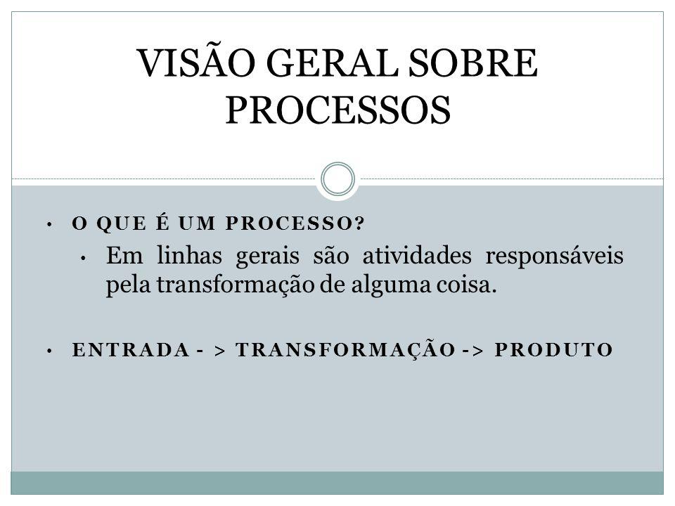 VISÃO GERAL SOBRE PROCESSOS
