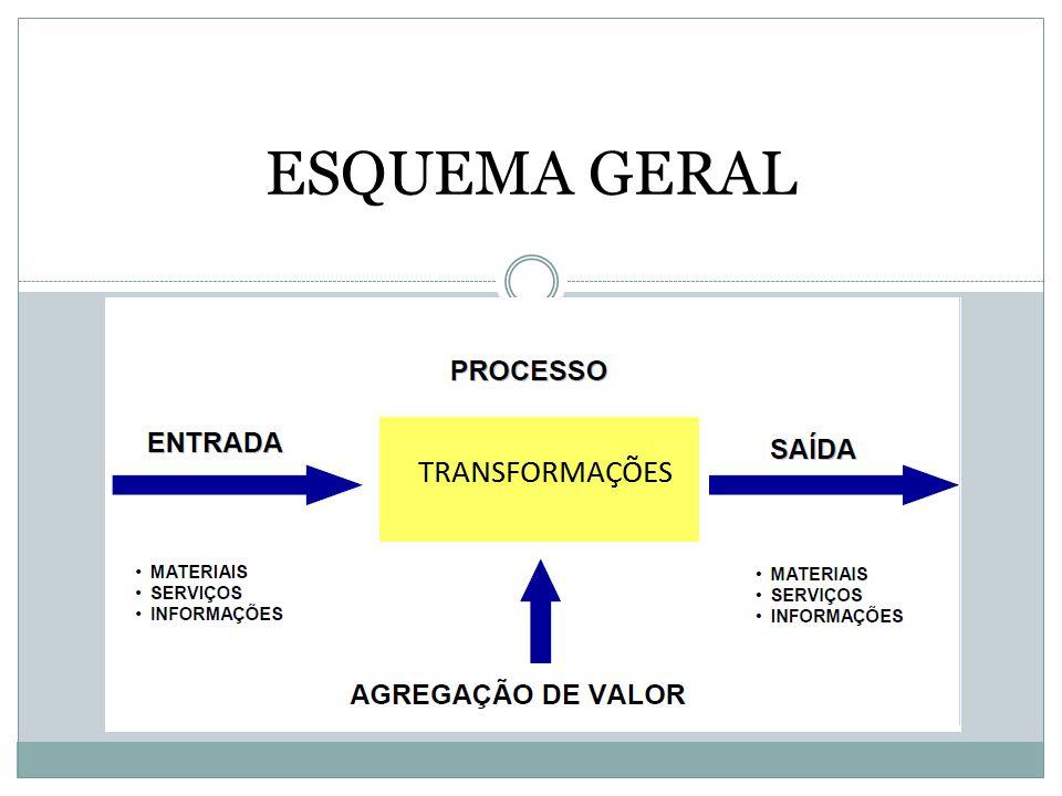 ESQUEMA GERAL