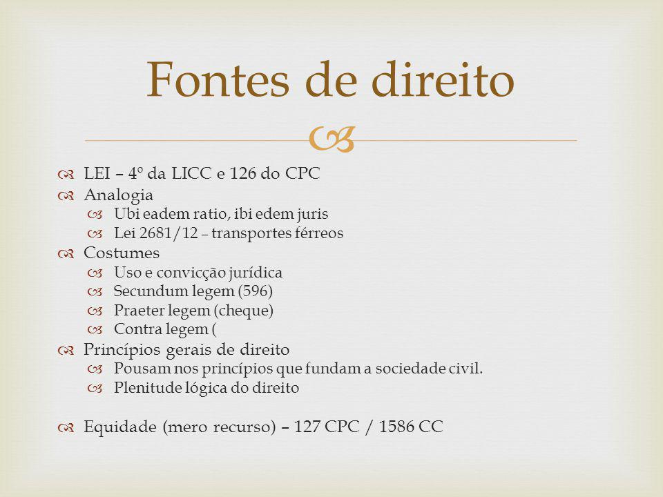 Fontes de direito LEI – 4º da LICC e 126 do CPC Analogia Costumes