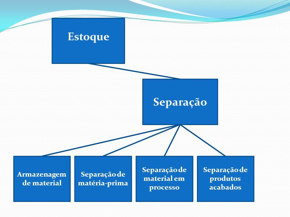 Estoque Separação Armazenagem de material Separação de matéria-prima