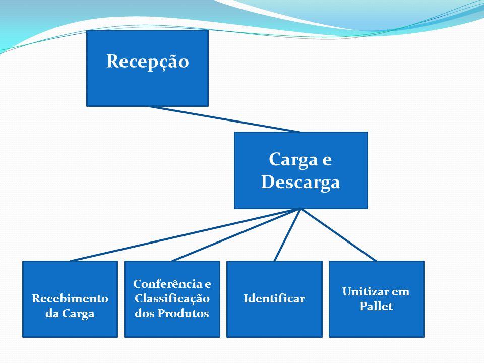 Conferência e Classificação dos Produtos