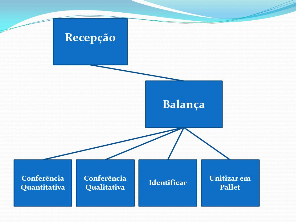 Conferência Quantitativa Conferência Qualitativa