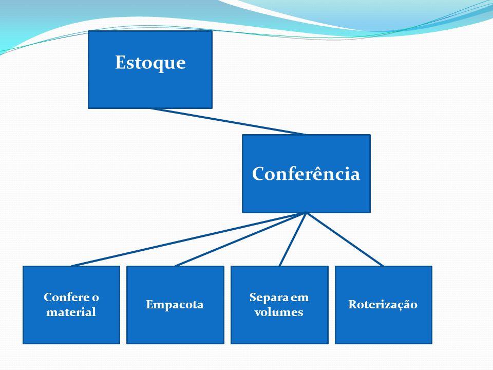 Estoque Conferência Confere o material Empacota Separa em volumes