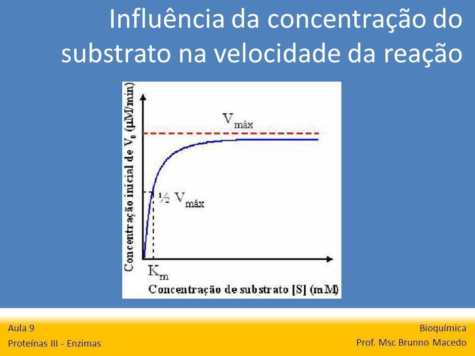 Influência da concentração do substrato na velocidade da reação