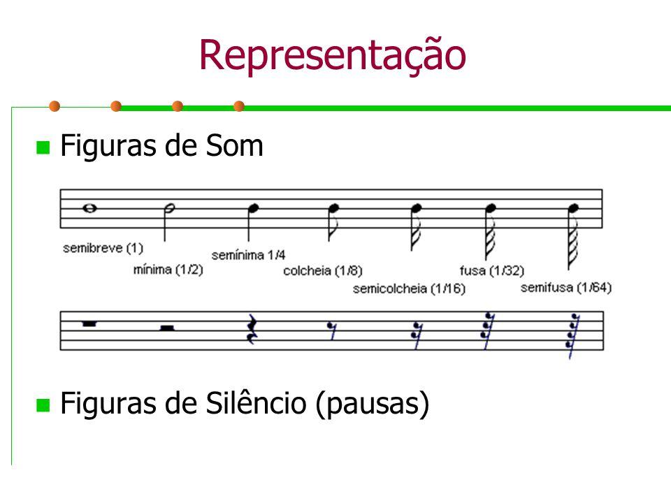 Representação Figuras de Som Figuras de Silêncio (pausas)