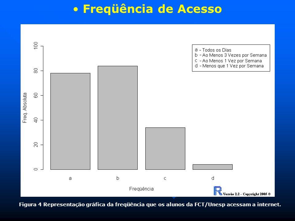 Freqüência de Acesso Figura 4 Representação gráfica da freqüência que os alunos da FCT/Unesp acessam a internet.