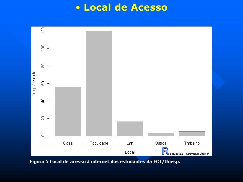 Local de Acesso Figura 5 Local de acesso à internet dos estudantes da FCT/Unesp.