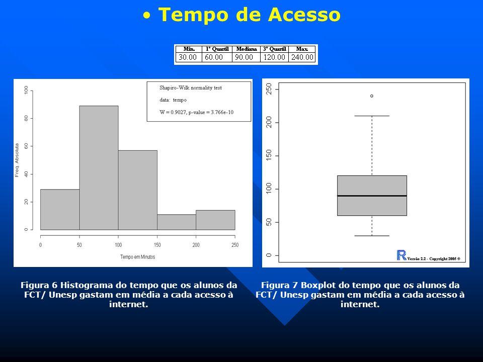 Tempo de Acesso Figura 6 Histograma do tempo que os alunos da FCT/ Unesp gastam em média a cada acesso à internet.