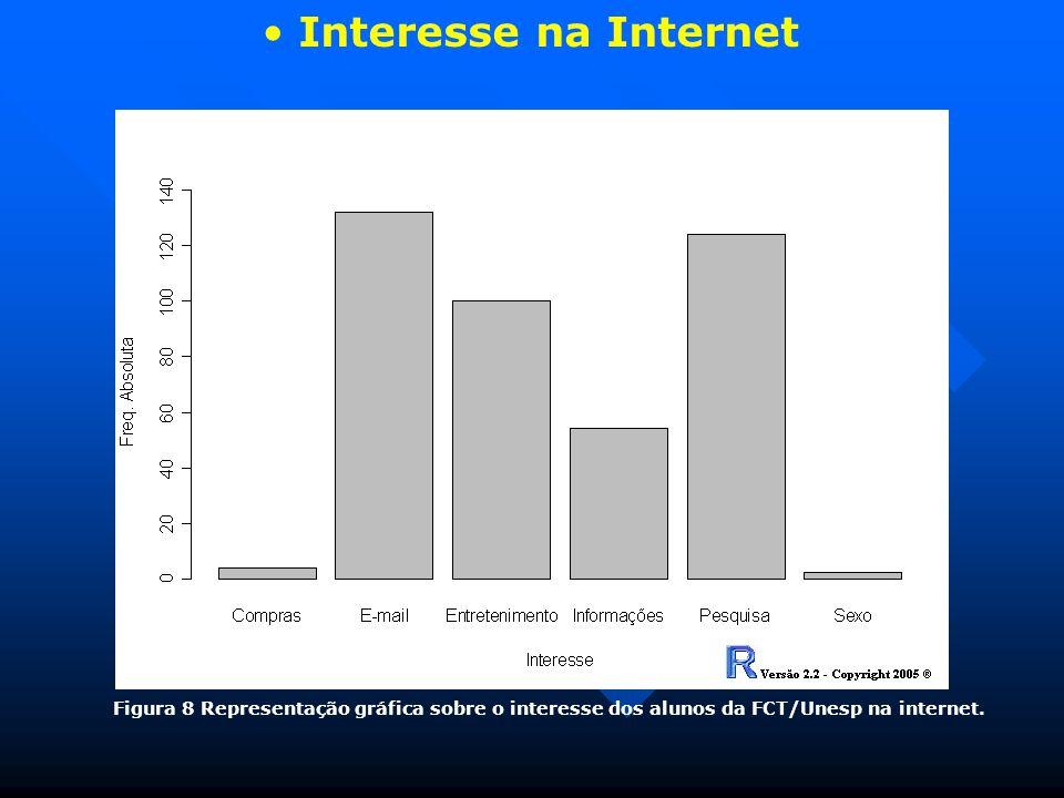 Interesse na Internet Figura 8 Representação gráfica sobre o interesse dos alunos da FCT/Unesp na internet.