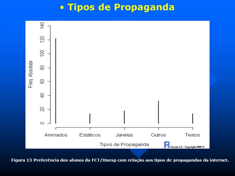 Tipos de Propaganda Figura 13 Preferência dos alunos da FCT/Unesp com relação aos tipos de propagandas da internet.