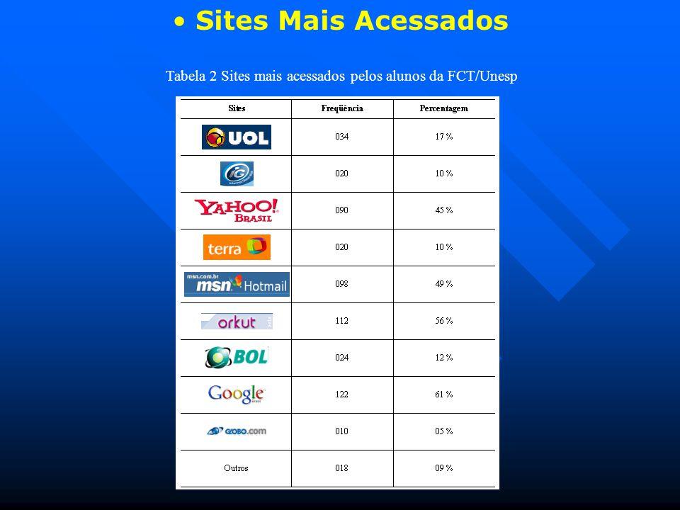 Sites Mais Acessados Tabela 2 Sites mais acessados pelos alunos da FCT/Unesp